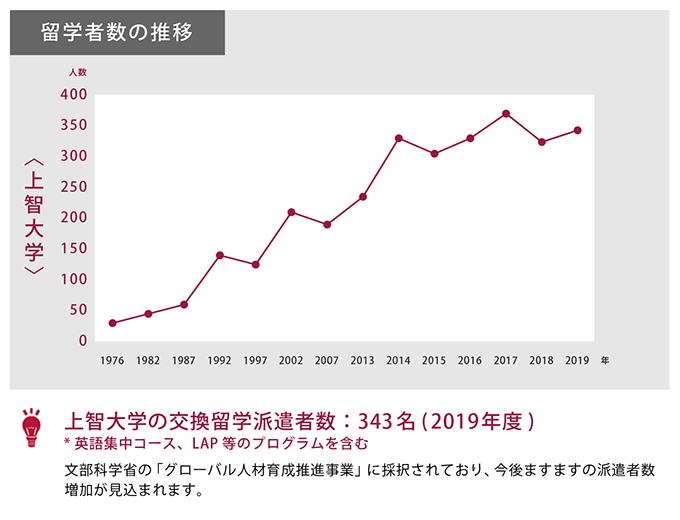 留学者数の推移